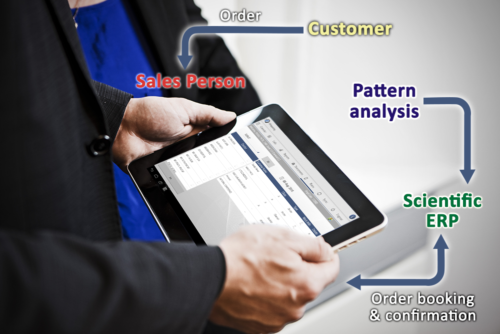 Sales Forecasting And Order Booking Calls In CRM